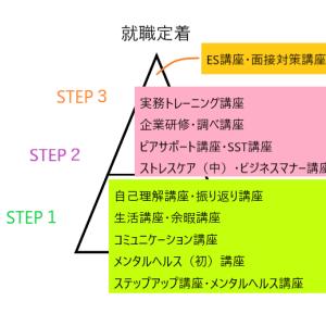 ラルゴ神楽坂のカリキュラム更新