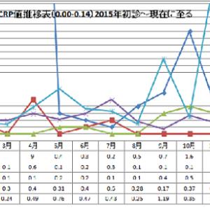 144.間質性肺炎12月度定期検診。(CRP値が又上がった!)
