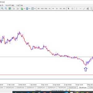 トルコリラ円4時間足の切り上げラインと次の下値予測ターゲットライン