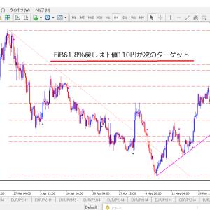 ユーロ円4時間足の切り上げラインと次の下値ターゲット予測