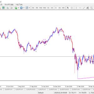 日足売りサイン継続中のNZD/JPY   下値ターゲット予測ライン
