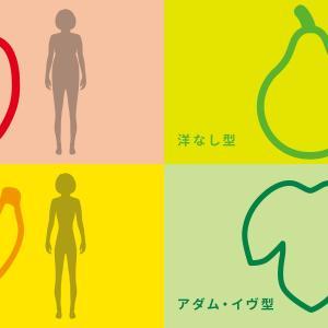 肥満遺伝子検査の結果