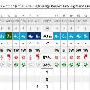 通算100ラウンド目は「ボギーなゴルフ」になる