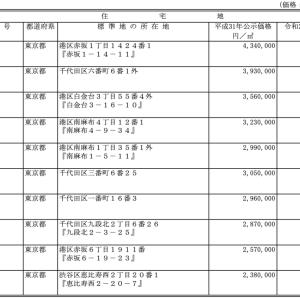 令和2年度地価公示価格発表