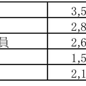 日本銀行職員の給与について