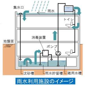 雨水利用の推進してますか