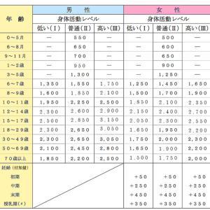 日本健康マスター検定に向けて「いいダイエットを知ろう」 (8)