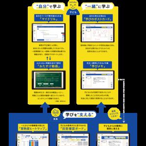 小学校で導入されたデジタル教材【navima】(ナビマ)の機能がすごい!