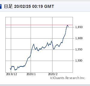 【金】世界同時株安、利下げの予想、そして金の台頭