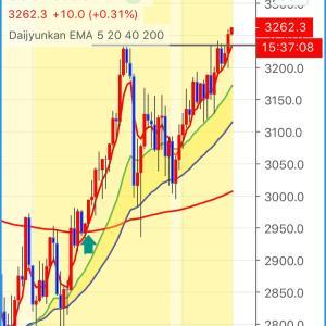 S&P500遂に高値更新!