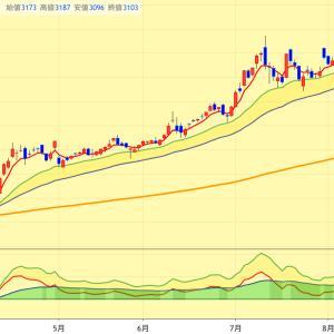 S&P500積み立て開始