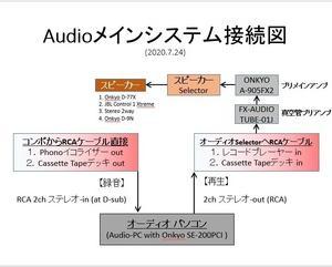 ☆デスクトップPCオーディオ(10):メインオーディオで Hi-Res 鳴ったぜ!