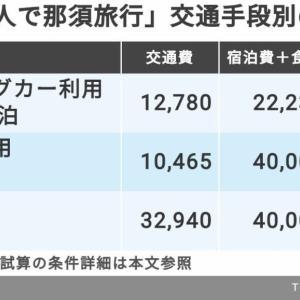 キャンピングカーでの移動が新幹線よりコスパが良すぎて異常な件!JR倒産待ったなし!