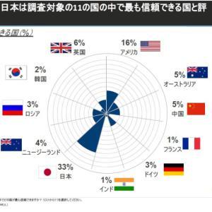 ASEAN対日調査結果 日本はなぜ東南アジアで支持されるのか?
