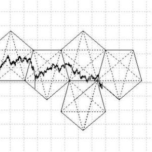 ドル円ペンタゴンチャート時間の逆行解消