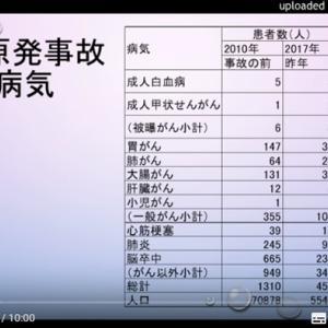 福島原発で癌は10倍になっていない。(データの誤用に注意!)