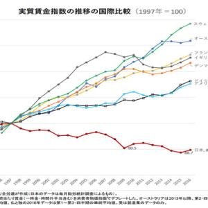 日本の実質賃金は20年に渡って低下しており通貨の分散が重要