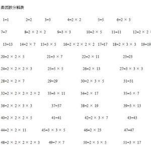 素因数分解表