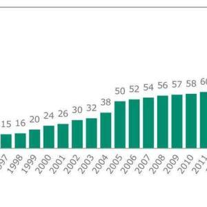 100歳を超える人は約60年で465倍に増加 自分も100歳まで生きる事を考えておこう
