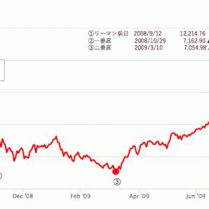 世界的大暴落が起きたら株を買おうと考えても難しい理由 特に初心者では無理に近い