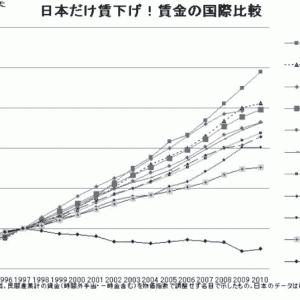 日本の年収は低下、でも世界は上昇ならその差を埋めるには資産運用しかない