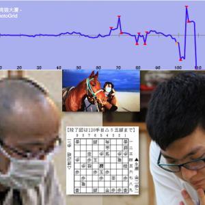 第70期王将戦七番勝負第2局2日目 まるで心筋に異常がある心電図のような形勢グラフを描いて渡辺明王将が2勝目