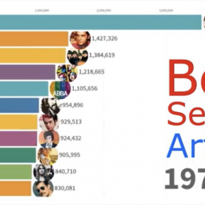 Best Selling Music Artists 1969 – 2019 and how the music landscape changed