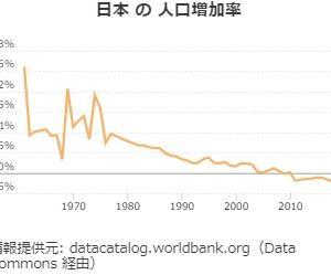 日本の総人口1億2665万人、8年連続減 外国人の転入まで減って、この列島に人が増えることはもうないだろう