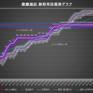 修得単位推移グラフ(2019年夏期スクーリング)