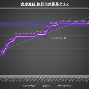 修得単位推移グラフ(卒業試験)