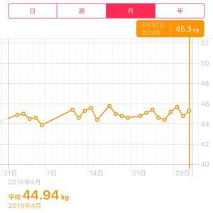 4月の体重変化φ(..)