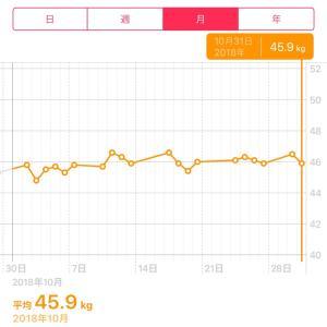 10月の体重変化と近況φ(..)