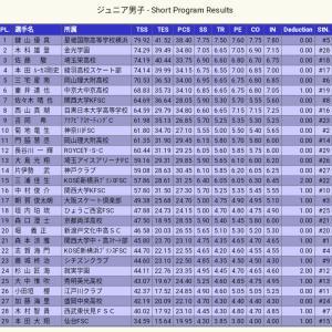 全日本ジュニア2019情報・競技中