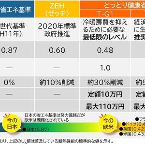 鳥取県が高性能住宅を量産体制。とっとり健康省エネ住宅普及促進事業が始動。
