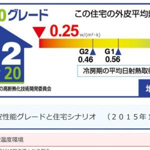 HEAT20からの新たな提言。G1G2を超える新たな水準・G3とは?驚異の数値が明らかに。