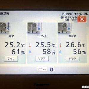 高性能住宅で真夏にエアコンをつけずにいたら、果たして家の中は何℃になるのか?