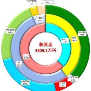 積立投資で資産運用2020年7月 前月比+191.3万円! ボーナスでVEA購入