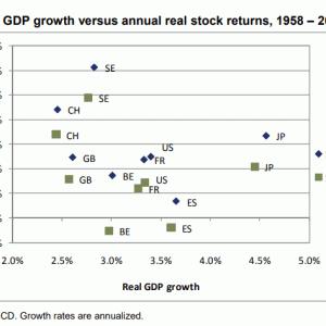 GDP比率を考慮したアセットアロケーションに価値はあるか。というお話