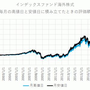 【ドルコスト平均法】タイミングを狙った長期投資でどこまで成績が変わるか?という話