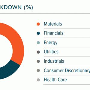 昔購入した「PAK(Global X MSCI パキスタン ETF)」の最近の状況を見てみる