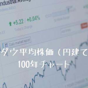 NYダウ平均株価(円建て)の100年チャート(1914年-2020年)