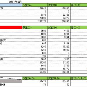 2021年5月家計簿
