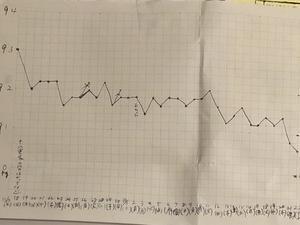 今さらですが11/17〜12/22の体重グラフ