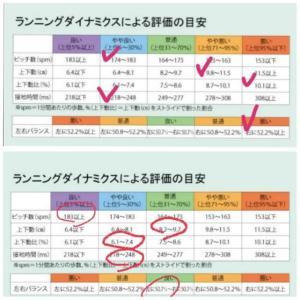 【練習日記】210621 半年前のランポッドデータと比較してみた