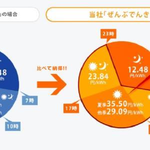 2020年東京電力管内で最安のオール電化向け電気料金プラン HTBエナジー「ぜんぶでんき東京」の請求書が届きました