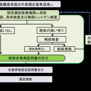【在留資格】入国前結核スクリーニング制度について