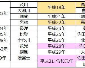 ■896 今年、佐田の海と輝が達成しそうな「珍記録」、そして佐田の海は歴代1位になれるのか。