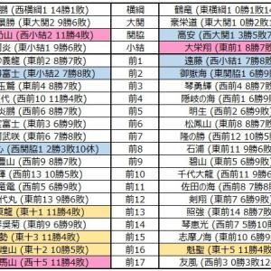 ■912 令和2年1月場所予想番付