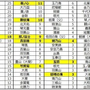 ■933 正代が初の単独トップ~単独トップに立った日数が多いのは?~
