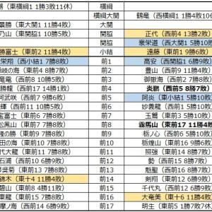 ■944 令和2年3月場所予想番付(幕下5枚目まで)